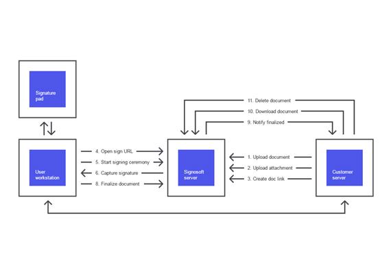 API Integrace
